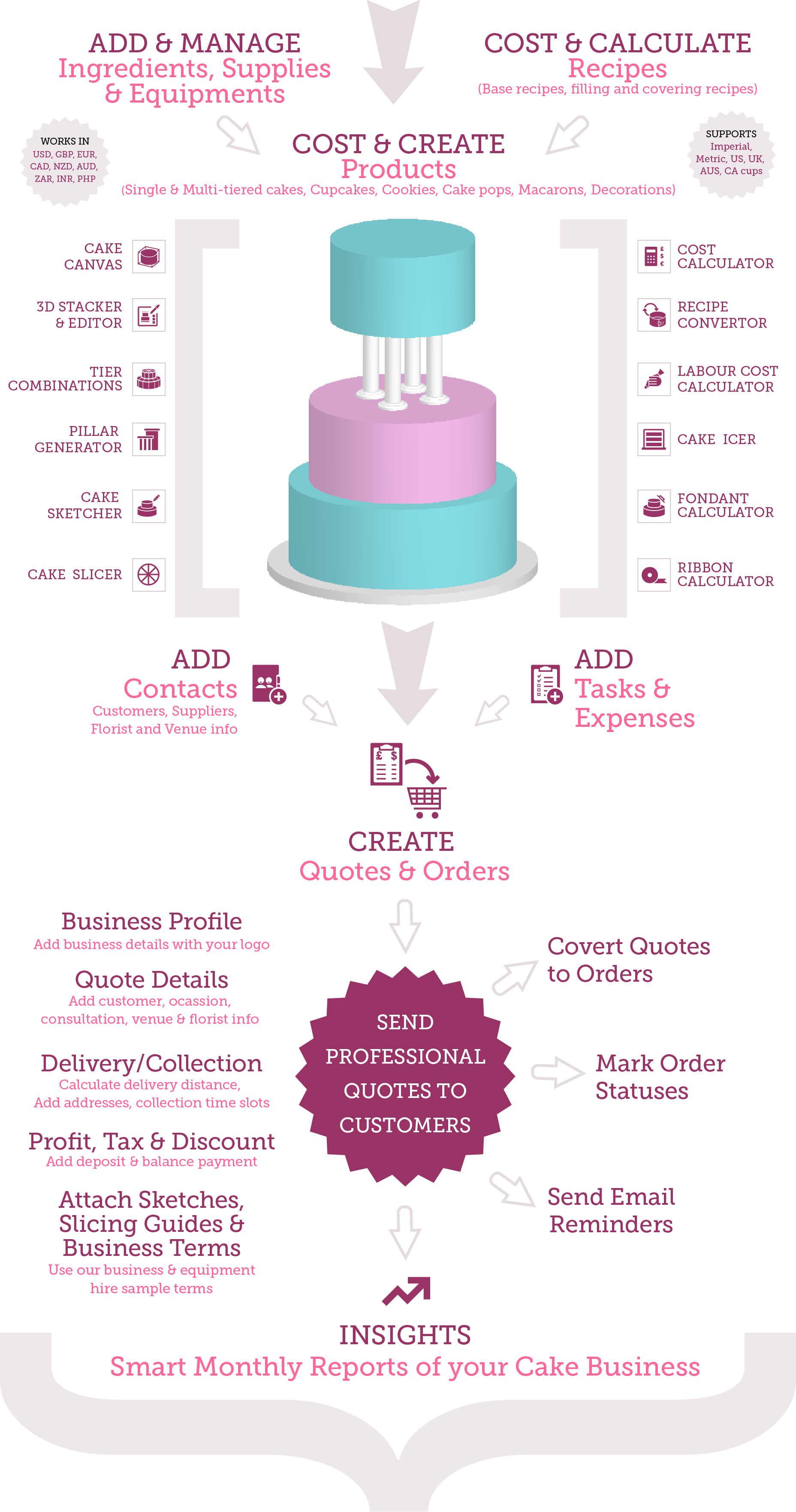 Cake business software features